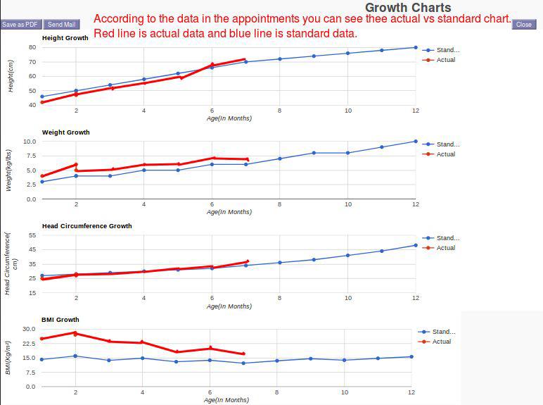 Pediatrics Growth Charts Pragtech Blogger